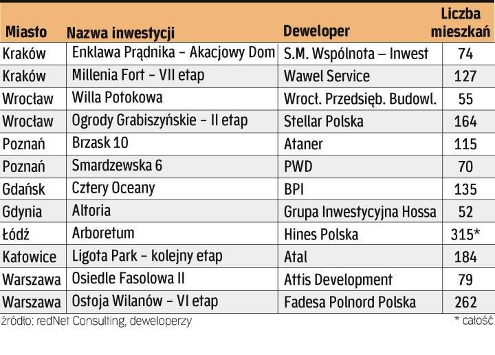 20091012_tabela_inwestycji.jpg