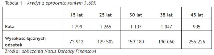 kredyt z oprocentowaniem 3,60%