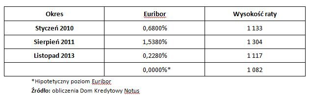 obniżenie stóp procentowych euribor