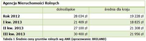 20140204_dzialki_rolne_dolnoslaskie_1.jpg