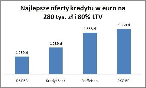 20100707_euro_na_280_tys_80_proc_LTV.jpg