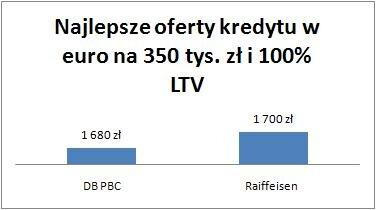 20100707_euro_na_350_tys_100_proc_LTV.jpg