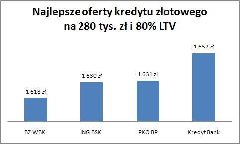 20100707_zloty_na_280_tys_80_proc_LTV.jpg