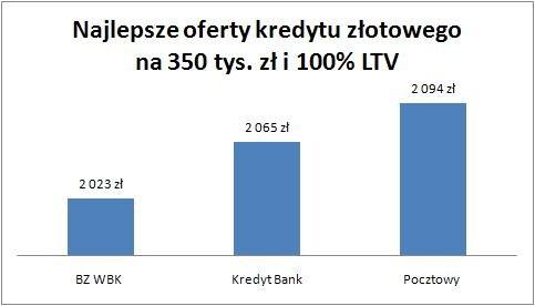 20100707_zloty_na_350_tys_100_proc_LTV.jpg